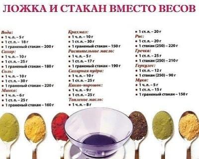150 грамм сахара - это сколько столовых ложек? - 59877460_2b95910c5fad5afc2d67fce01c2fe545_800.jpg