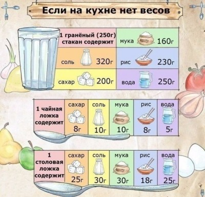 1 стакан муки - сколько грамм? - 37497973_442397c3a4ed29af91c4962690393426_800.jpg