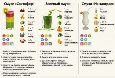 Смузи: рецепты для блендера - recepty-smuzi-dlja-blendera-dlja-pohudenija_2.jpg