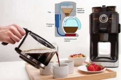 Капельная кофеварка: что это и стоит ли внимания? - 8.jpg
