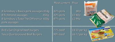 Сосиски и колбасы: дороже не значит лучше... - article-2341442-1A53BB28000005DC-112_634x232.jpg