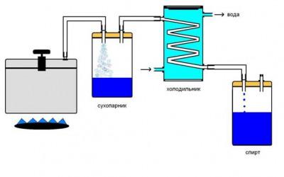Фильтр самогонного аппарата материал трубок в самогонном аппарате